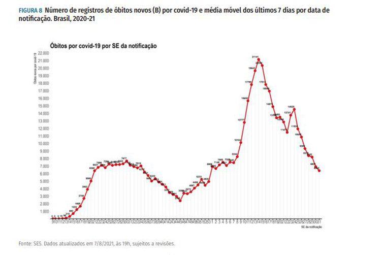 Número de registros de óbitos novos (B) por covid-19 e média móvel dos últimos 7 dias por data de notificação