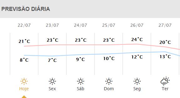 Confira a previsão para Ponta Grossa de 22/7 até 27/7