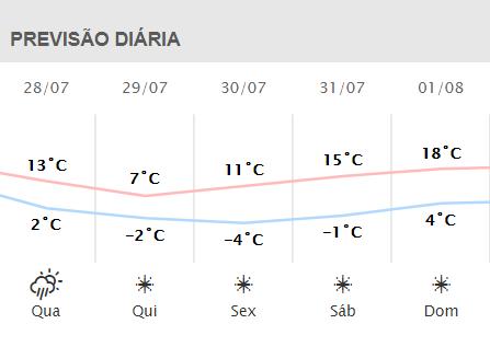 Confira a previsão para Ponta Grossa de 28/7 até 01/8