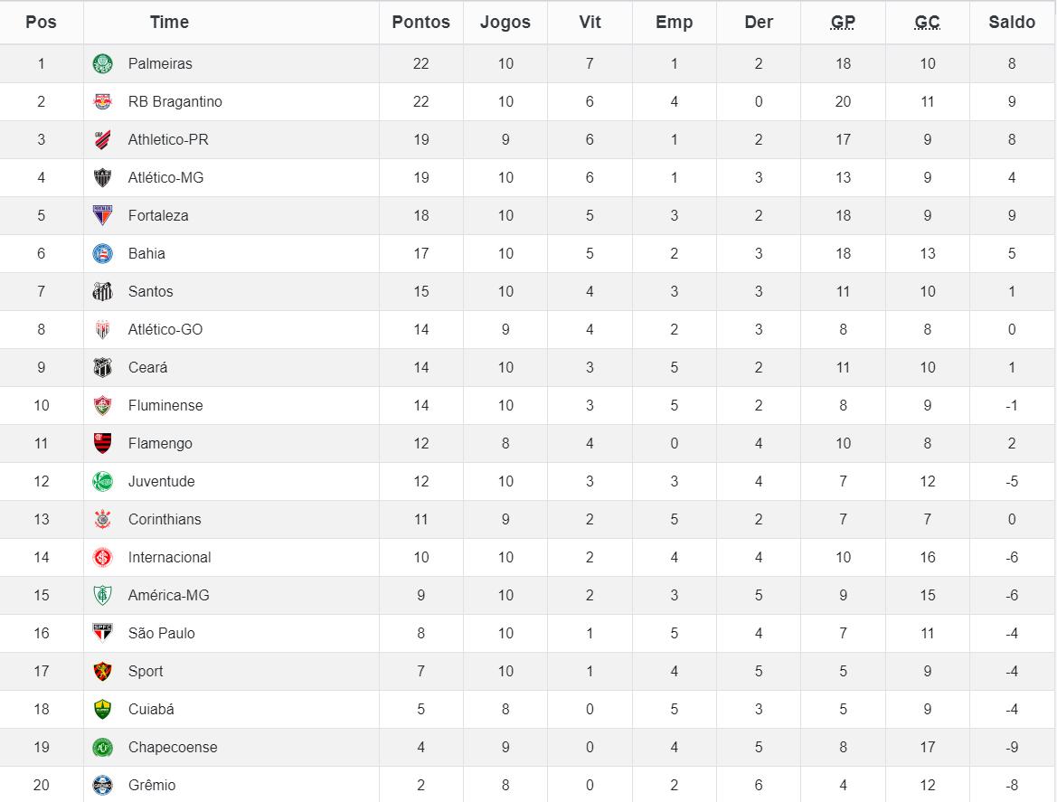 Classificação do Campeonato Brasileiro da Série A