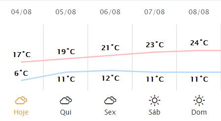 Confira a previsão do tempo entre os dias 04/08 a 08/08
