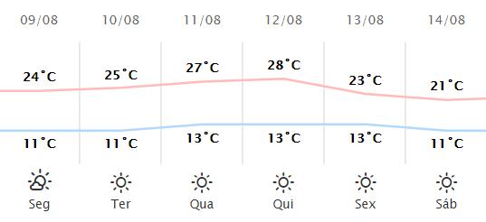 Confira a previsão do tempo entre os dias 09/08 a 14/08