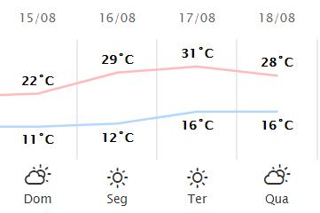 Confira a previsão do tempo entre os dias 15/08 a 18/08
