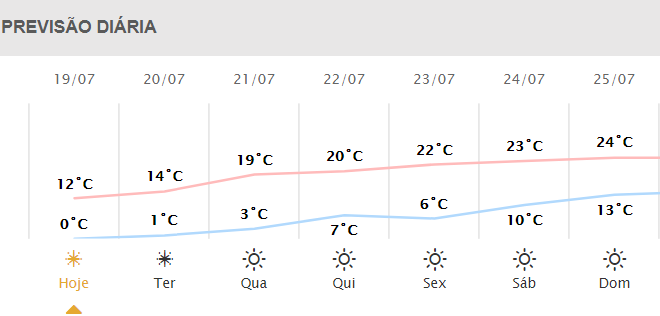 Previsão do tempo para a semana